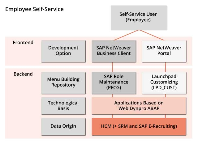 Im Überblick: SAP Employee Self Service (SAP ESS)