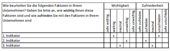 Mitarbeiterbefragungen: Indikatoren Soll/Ist-Messung