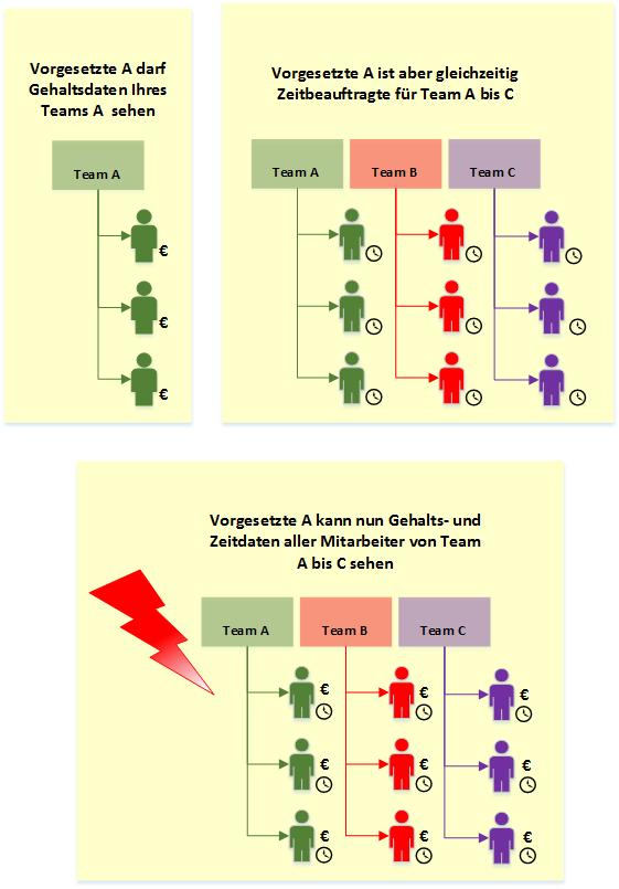 Nachteile struktureller SAP Berechtigungen in HCM