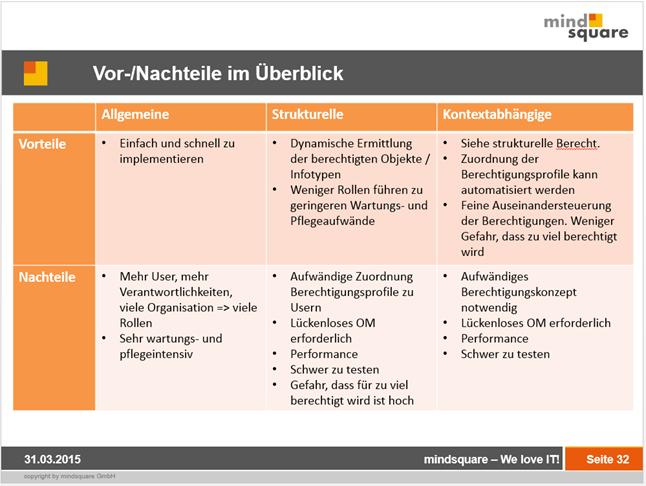 SAP Berechtigungen: SAP Berechtigungskonzepte in der Gegenüberstellung