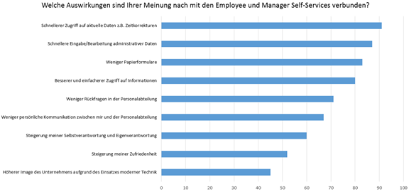 Erwartungen an Employee und Manager Self-Service
