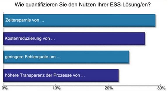 Quantifizierung des Nutzen aus ESS & MSS Lösung
