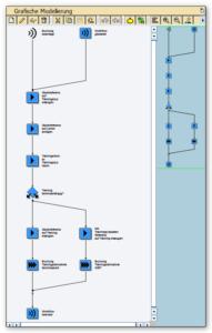 Übersicht im Business Workflow