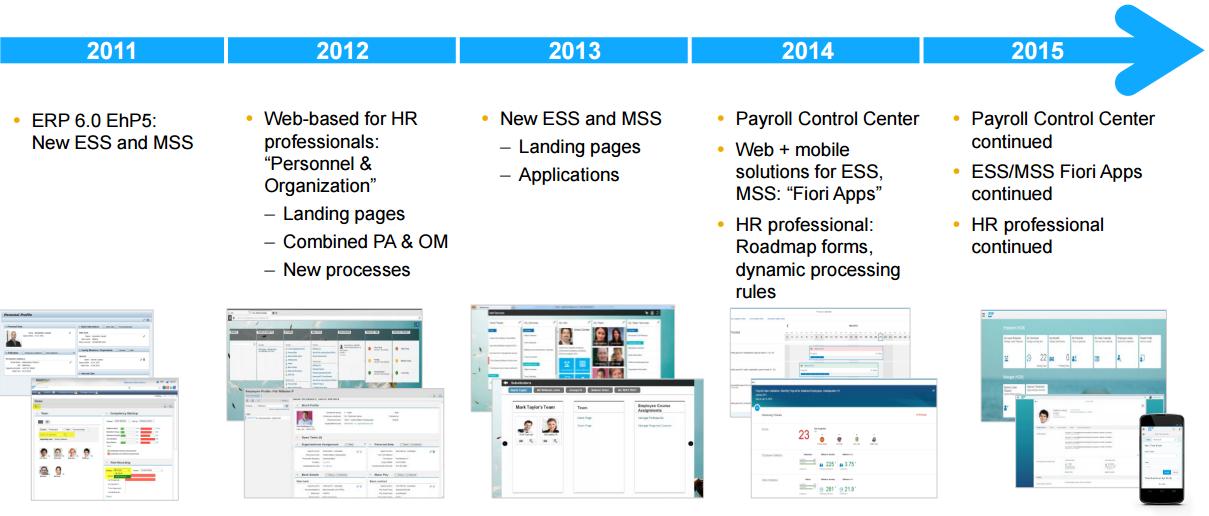 HR Renewal Evolution
