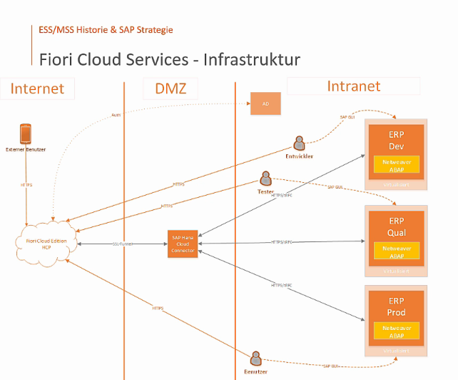 SAP Fiori Cloud Services