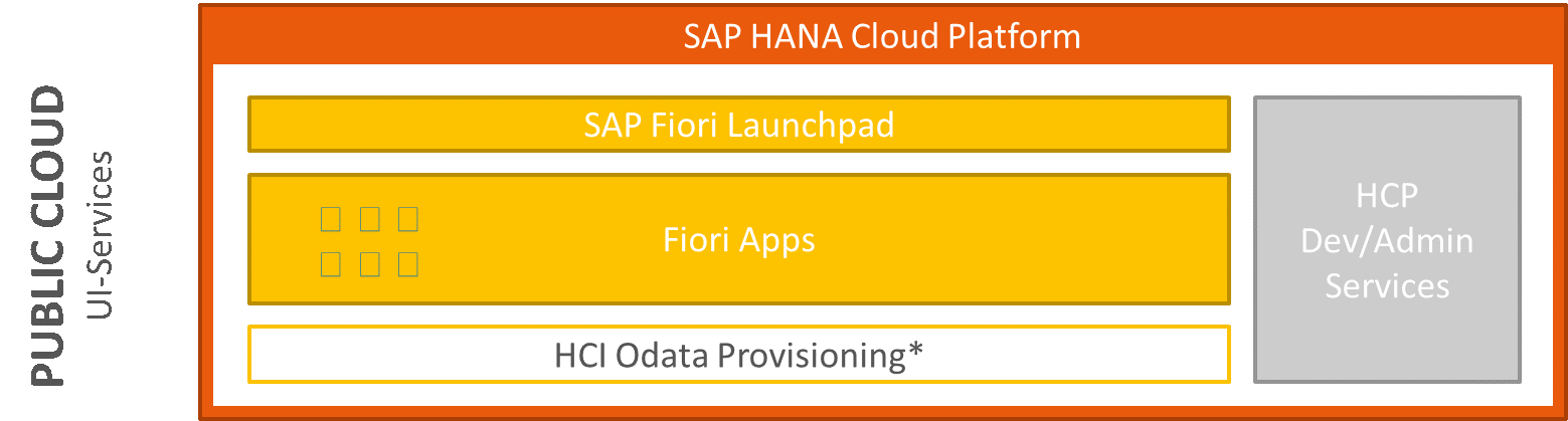 SAP Fiori Cloud Edition