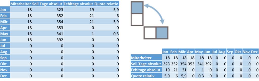 Tabelle transponieren durch Tauschen der Achsen