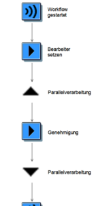 Parallele Verarbeitung mittels Blockelement