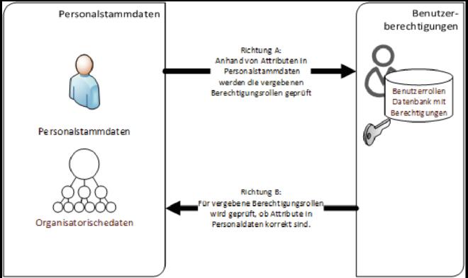 ESS/MSS Berechtigungs- und Usermanagement