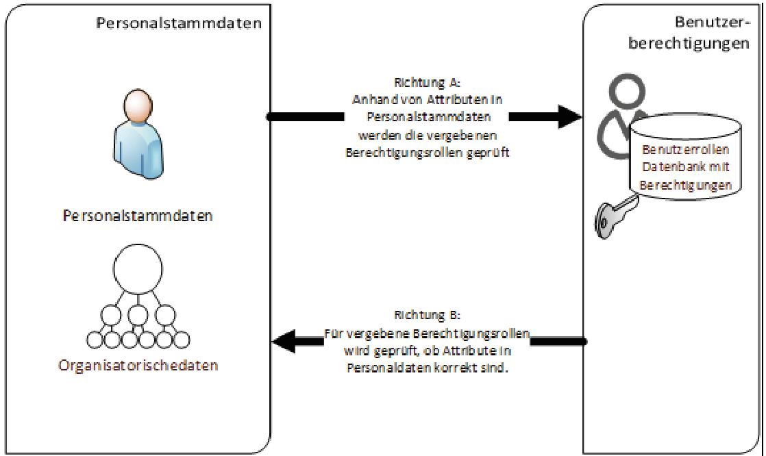 Automatisches Usermanagement für HCM Berechtigungen