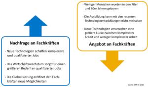 Angebot und Nachfrage bei Fachkräften