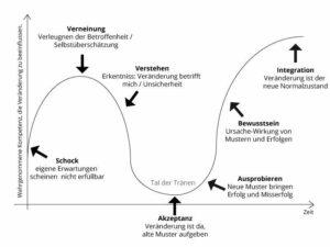 Change-Prozess