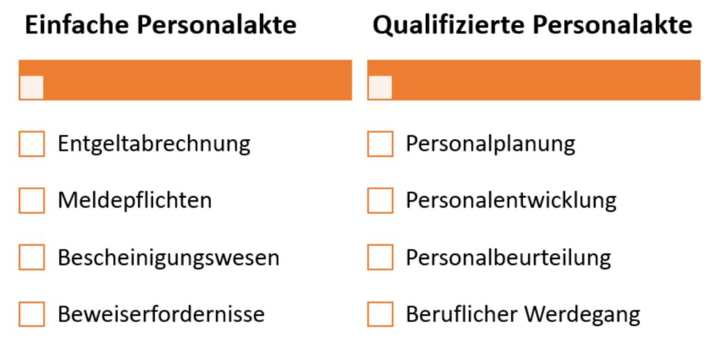 Digitale Personalakte Vergleich
