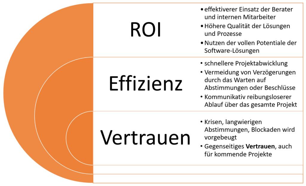 proaktive Betriebsratskommunikation