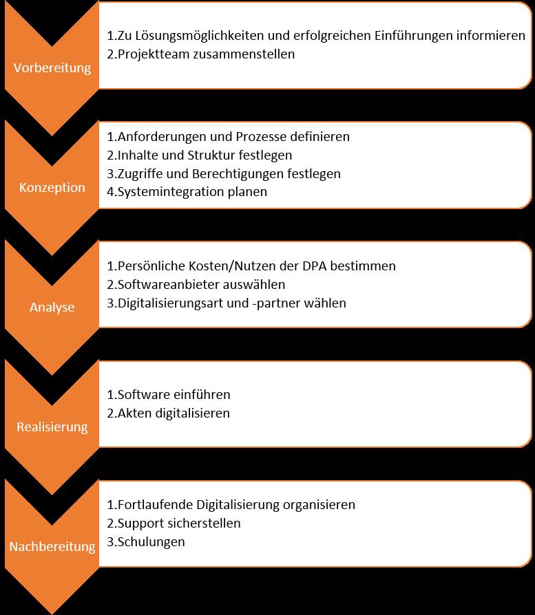 5-Phasen-DPA-Einführung