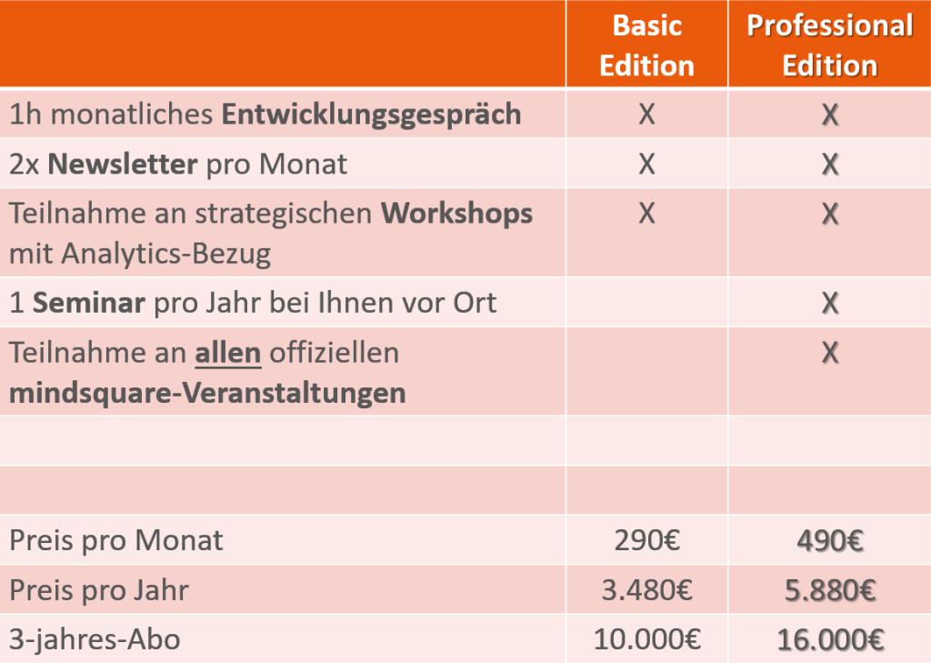 SAP Analytics - Preise