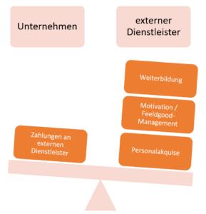 Kostenvergleich Unternehmen - Externer Dienstleister