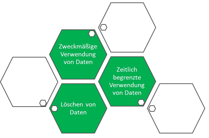 Werkzeuge zur EU-Datenschutz-Grundverordnung