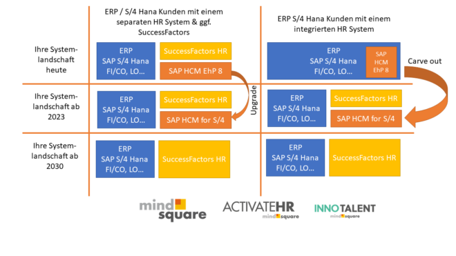 SAP HCM OnPremise for S4 Hana Upgradepfade
