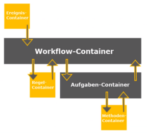Workflow implementieren Datenfluss