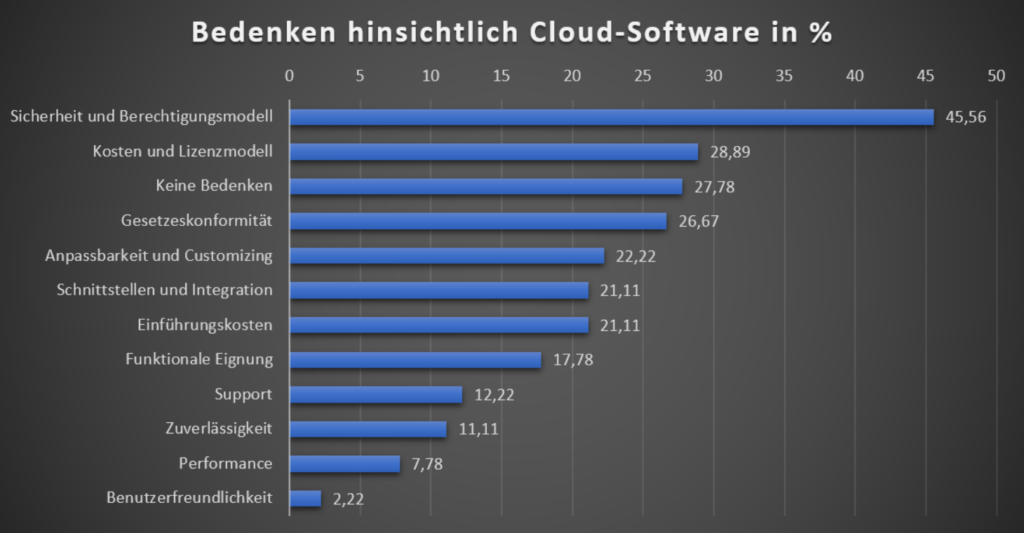 Bedenken der Unternehmen gegenüber Cloud-Software