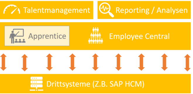 Einordnung von SuccessFactors Apprentice Management in die HCM Suite