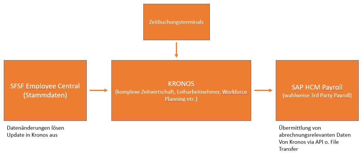 Zeitwirtschaft mit Kronos