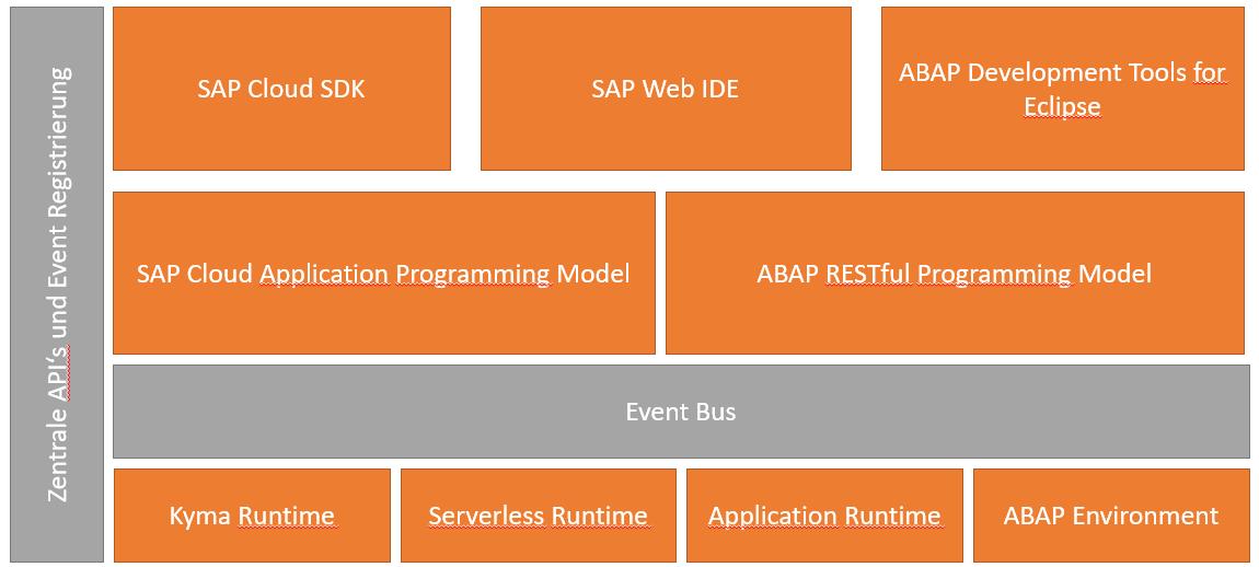 SAP Cloud Extension Factory