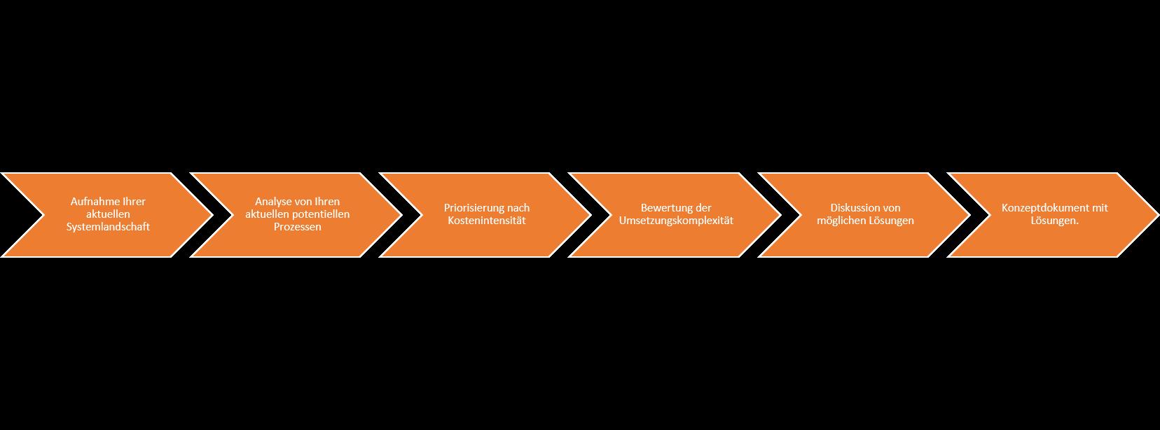Prozess zur Kosteneinsparung im SAP HCM