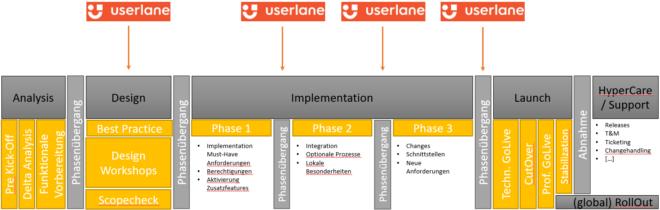 Userlane Integrationpoints