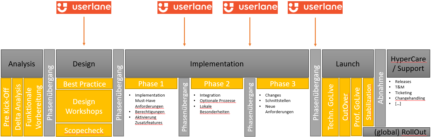 Userlane Integrationpoints