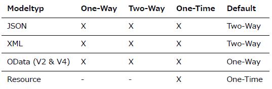 UI5 Binding Modes