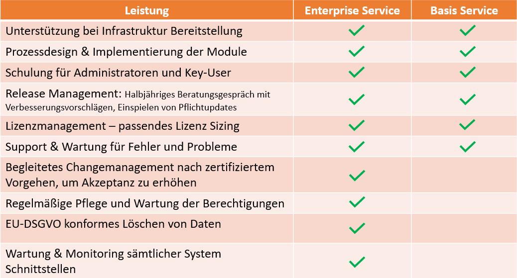 Unterschiedliche Leistungsumfänge unserer Service-Modelle