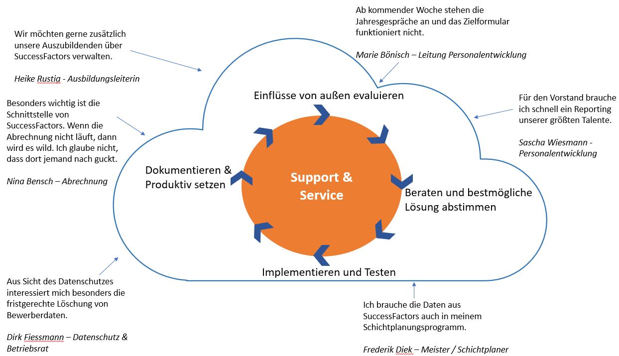 Verschiedene Einflüsse auf Ihr SuccessFactors während und nach einem Projekt
