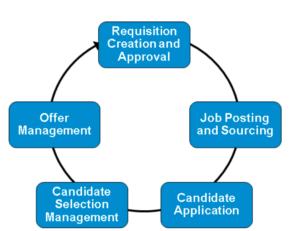 SuccessFactors Recruiting: Die 5 Phasen des Moduls