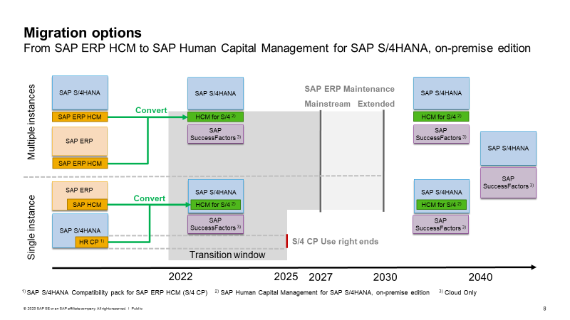 S/4HANA Human Resources