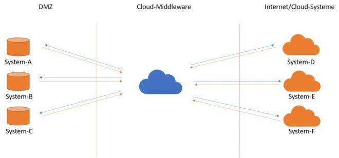 Infrastruktur mit einer zentralen Middleware-Lösung
