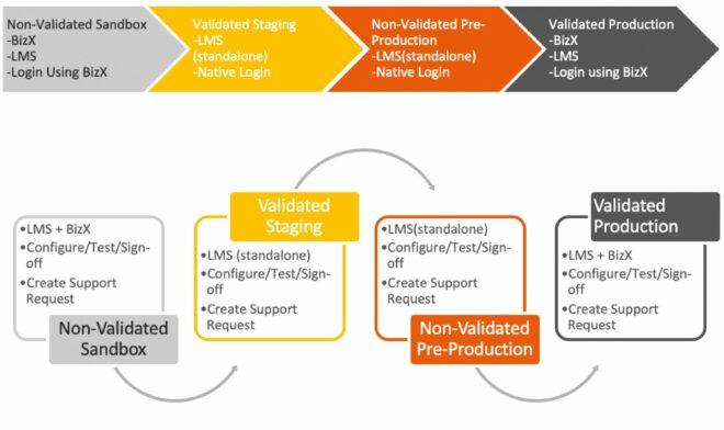 Übersicht der Instanzenlandschaft von validierten LMS Kunden